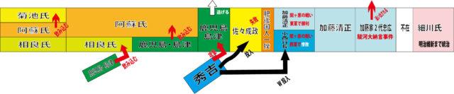 【熊本の歴史】いつ誰が統治してたの?熊本のお殿様の歴史を図にしてみた。